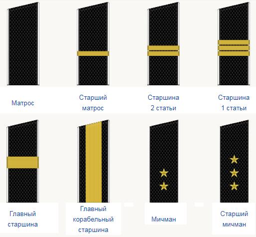 Призывной и контрактный состав ВМФ