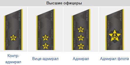 Звания на флоте в России по порядку: погоны и отличия